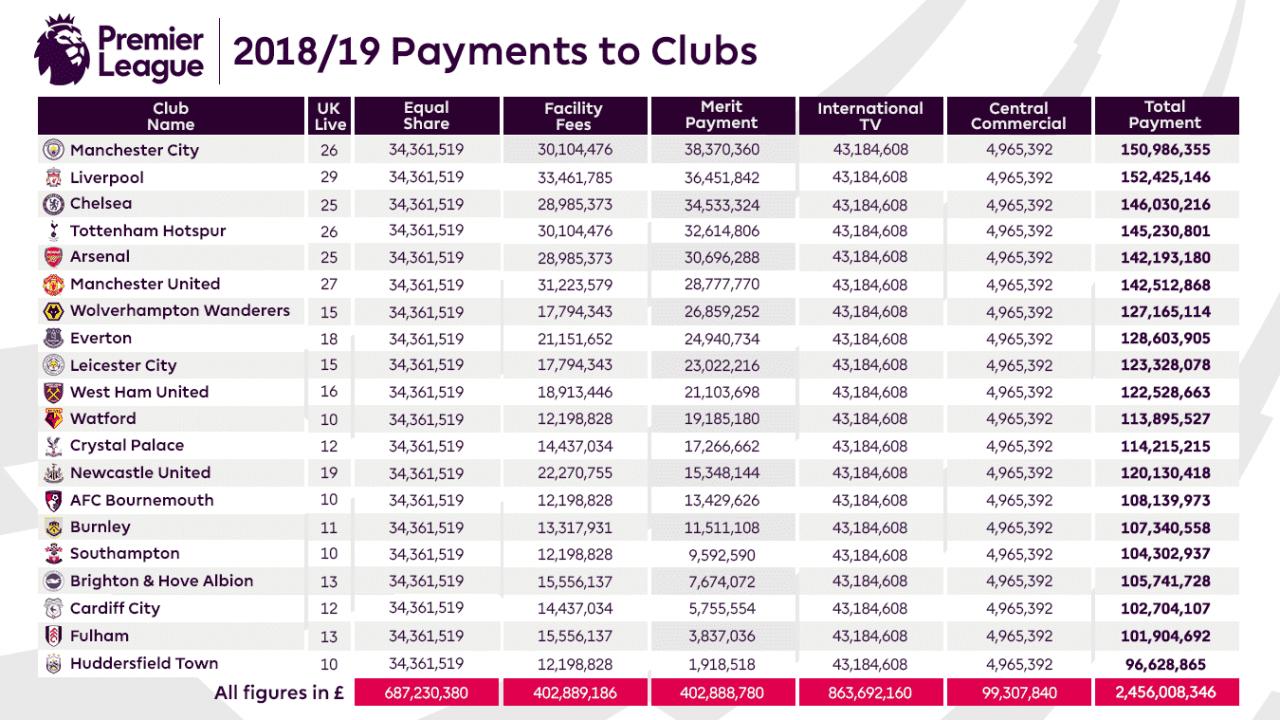 Premierleague Payment